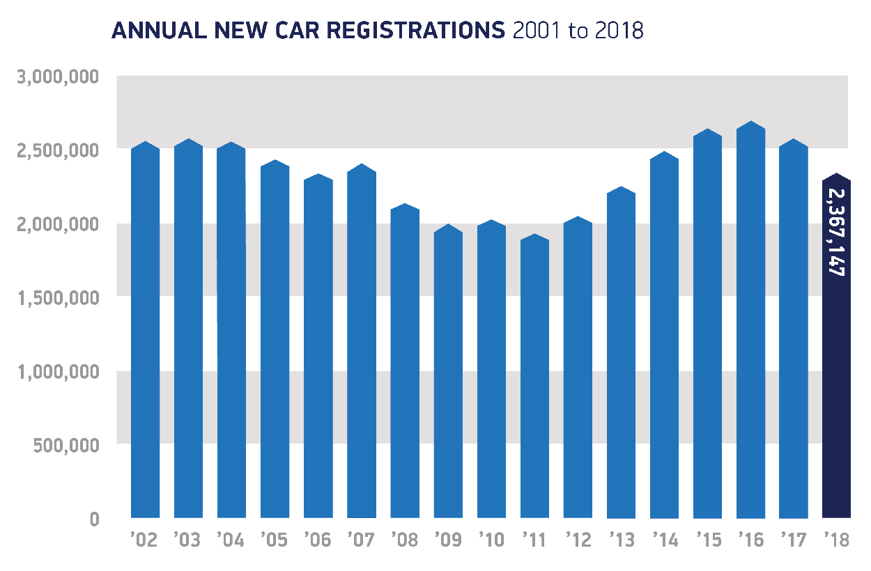 A bar chart showing the annual new car registrations from 2001 to 2018.